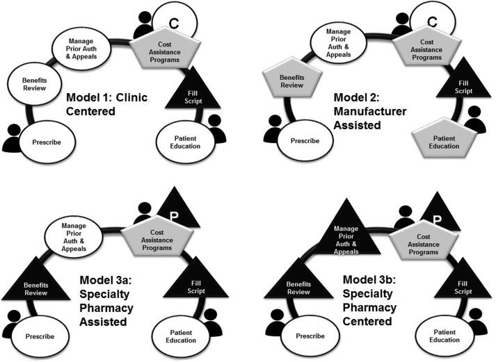 Modeling specialty medicine access: Understanding key