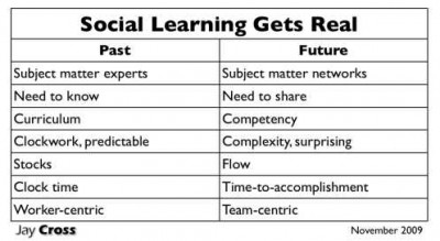 Social Learning, Complexity and the Enterprise (2/4)