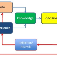 Bandura Social Learning Theory Diagram 3 Phase Outlet Wiring Experience-performance-reflection