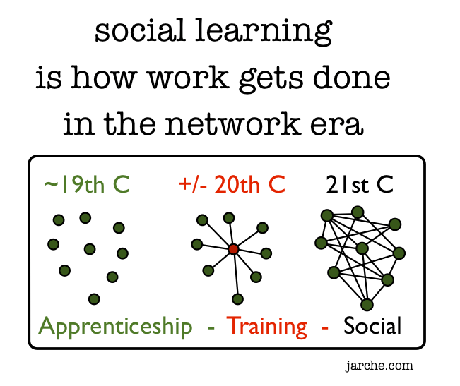 Social learning, the work form of the network era (image credit: Harold Jarche)