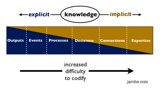 codifying knowledge artifacts