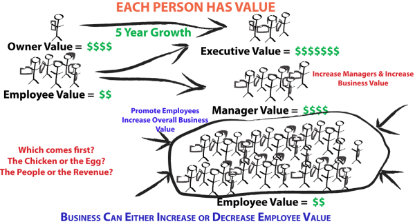 Improving Soft Skills of Millennials Human Capital Employee Value