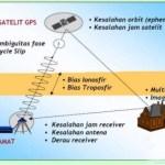 Beberapa faktor yang mempengaruhi ketelitian dalam Survei GNSS – Part 1