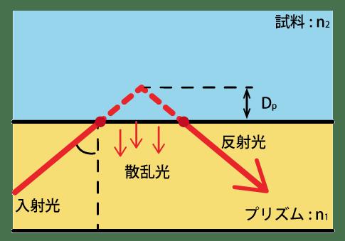 FTIRの基礎(4) 各種測定法について | 日本分光株式會社