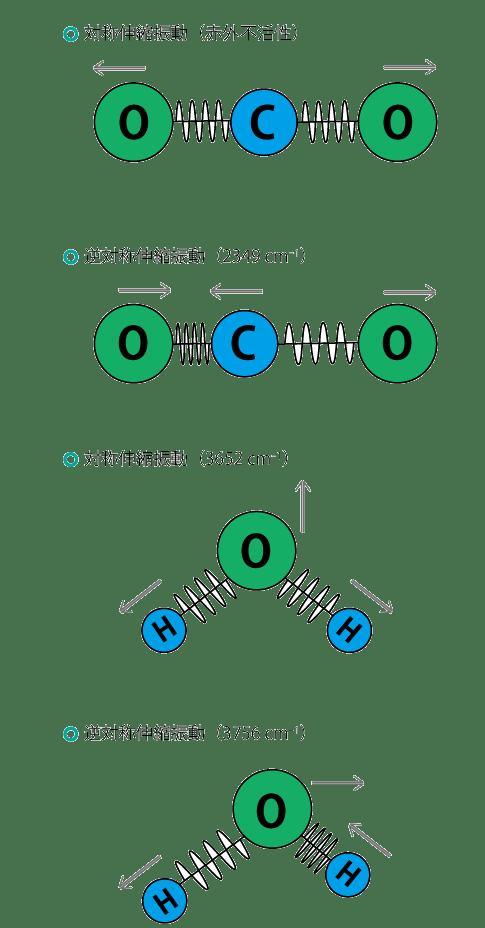 FTIRの基礎(1) 赤外分光法の原理 | 日本分光株式會社
