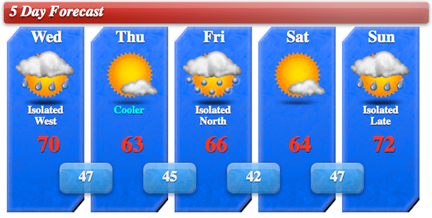 5day Forecast Graphic for 10/10/12