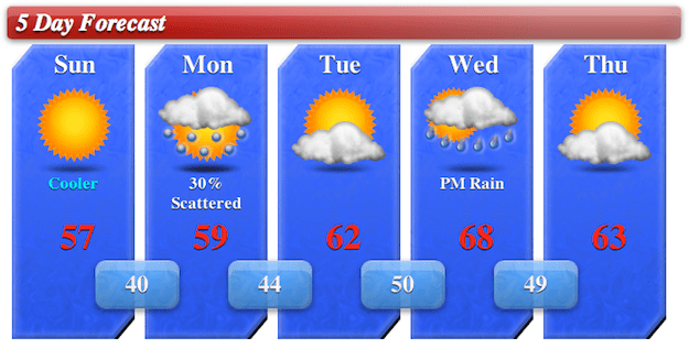 5day Forecast for 4/21/13