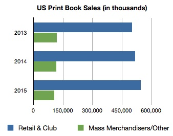 US Book Sales by Channel