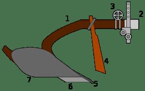 ploughschema