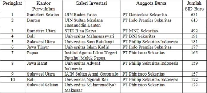 Para Pemenang Galeri Investasi BEI Kompetisi 10 Days Challenge 2020 Periode Pertama