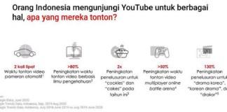 Lebih dari 93 Juta Penonton Dewasa di Indonesia Saksikan Video di YouTube tiap Bulannya