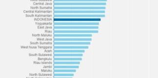 Tingkat Okupansi Rumah Sakit di Jawa Timur Cukup Aman