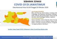 50 Persen Wilayah Jatim Berstatus Zona Kuning