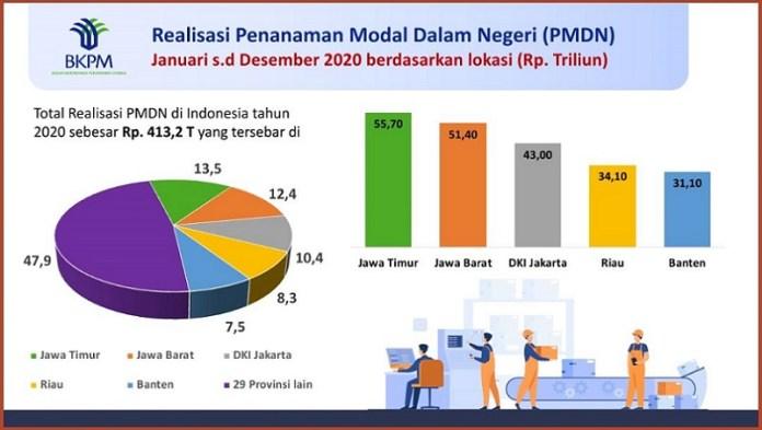 Realisasi Investasi Dalam Negeri, Jatim Tertinggi Se-Indonesia Sepanjang 2020