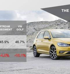 another reason for the golf s second position is related to the diesel situation in europe during the last 18 months we ve haven t only seen the effects of  [ 1509 x 845 Pixel ]