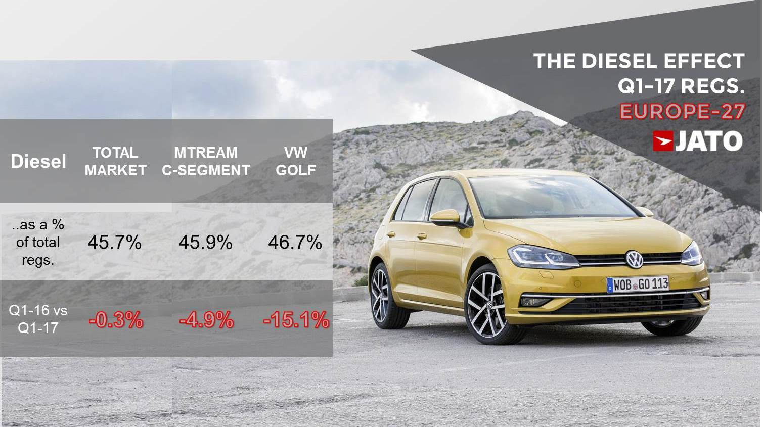 hight resolution of another reason for the golf s second position is related to the diesel situation in europe during the last 18 months we ve haven t only seen the effects of