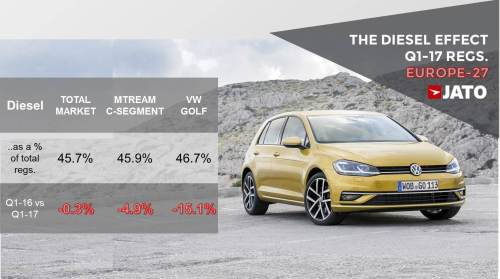 small resolution of another reason for the golf s second position is related to the diesel situation in europe during the last 18 months we ve haven t only seen the effects of