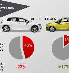in contrast the fiesta sits in the b segment where the diesel is not really an important fuel type to be considered by customers  [ 1666 x 1211 Pixel ]