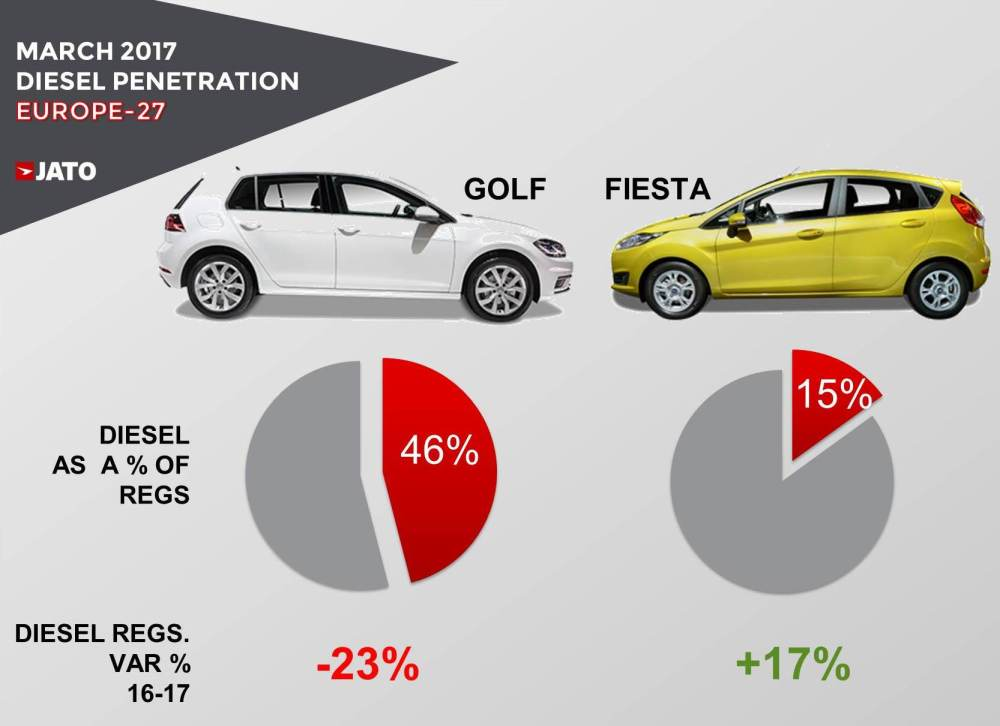 medium resolution of in contrast the fiesta sits in the b segment where the diesel is not really an important fuel type to be considered by customers