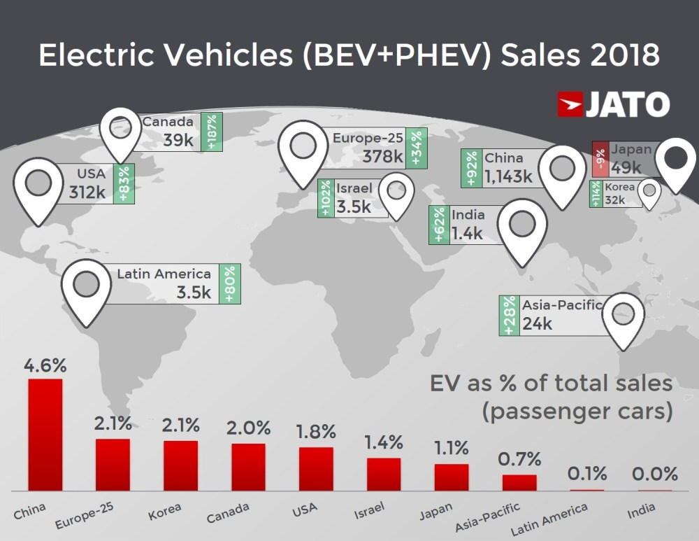 medium resolution of after recording its best ever year in 2018 the electric vehicle market finally welcomed real and more affordable cars from a growing number of brands