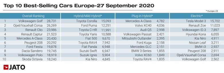 JATO - Vehículos eléctricos Europa
