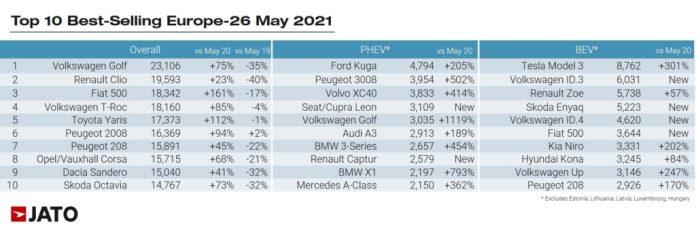 Los autos eléctricos ganan mercado en Europa y ayudan a combatir el cambio climático