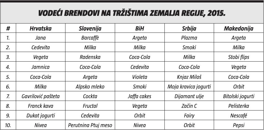 vodeci brendovi na trzistima zemalja regije 2015.