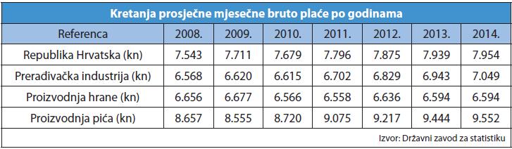 kretanje prosjecne bruto place po godinama