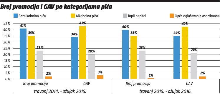 broj promocija i GAV po kategorijama pica