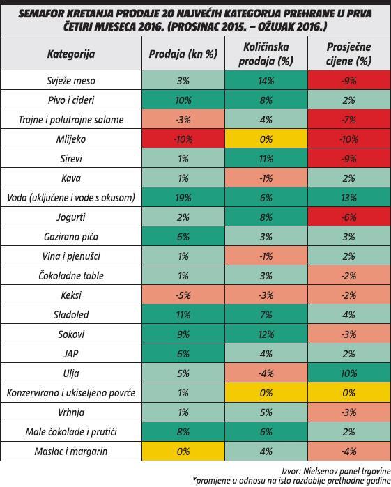 semafor kretanja prodaje 20 najvecih kategorija prehrane u prva cetiri mjeseca 2016.