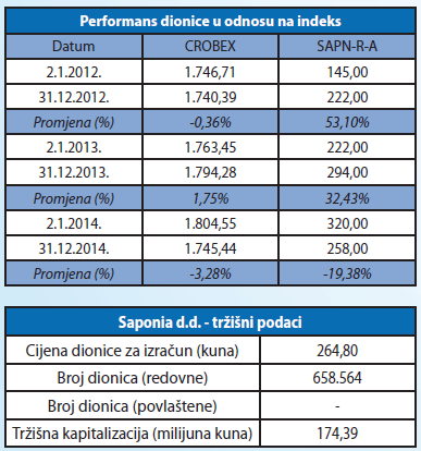 preformans dionice u odnosu na index