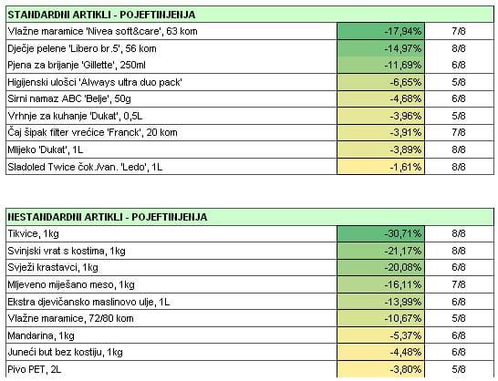 analiza-cijena-graf-listopad-2