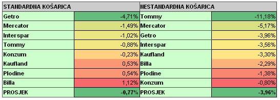 analiza-cijena-graf-listopad-3