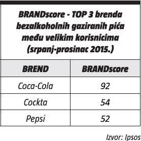 brandScore