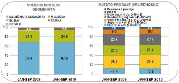 cokoladne-table-mjesto-prodaje-graf-large