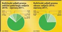 gazirana-pica-kolicinska-prodaja-graf