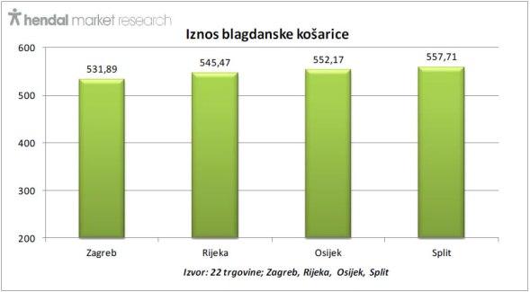 hendal-iznos-blagdanske-kosarice-gradovi-graf004