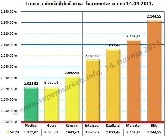 iznosi-jedinicnih-kosarica-001-travanj-2011-graf