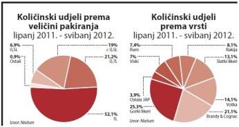 jaka-alkoholna-pica-kolicinski-udjeli-graf-002