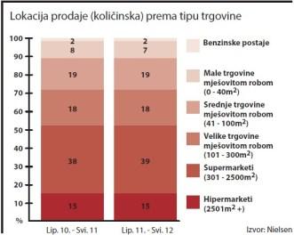 jaka-alkoholna-pica-lokacija-prodaje-graf-001