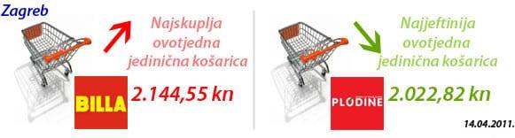 kosarica-povoljnost-travanj-2011