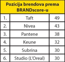 preparati-za-oblikovanje-kose-brandscore-graf-001