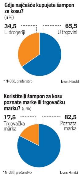 samponi-hendal-graf-1