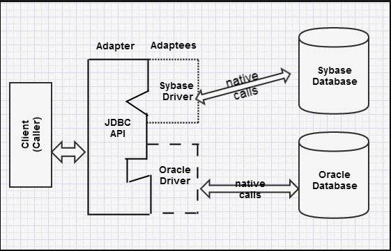 Why do Proxy, Decorator, Adapter, Bridge, and Facade