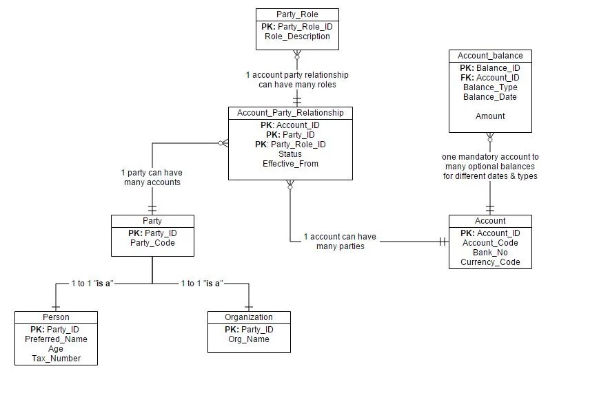 10 ERD Entity Relationship Diagrams Interview Questions