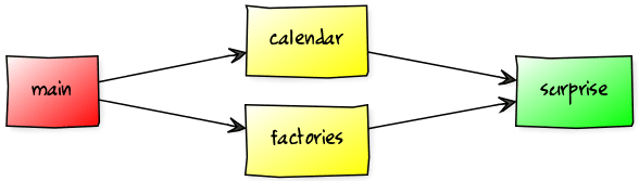 jigsaw-hands-on-splitting-into-modules