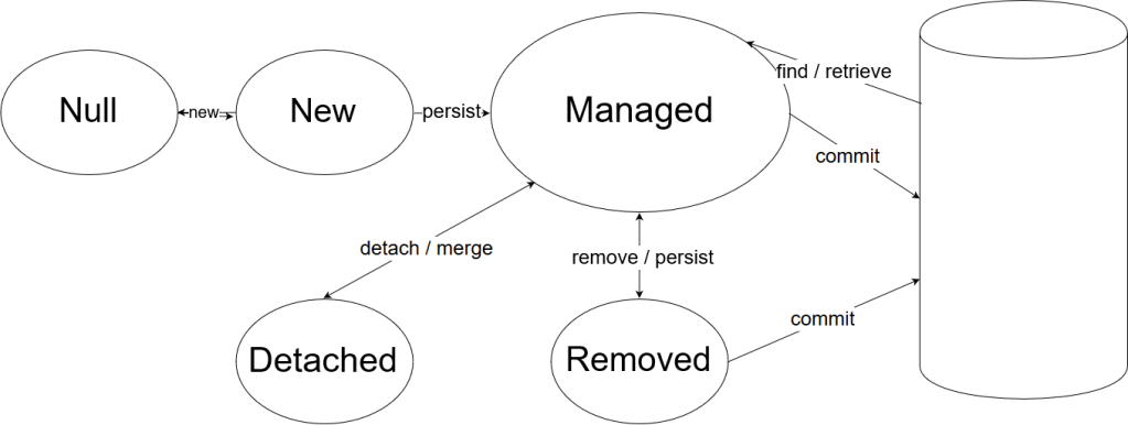 JPA Entity Lifecycle