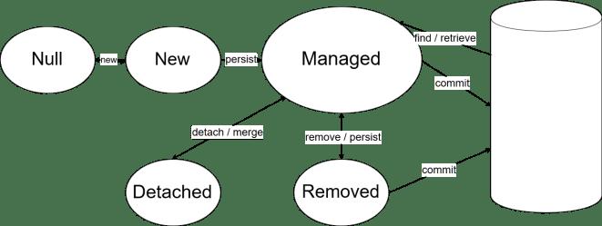 JPA Entity Lifecycle