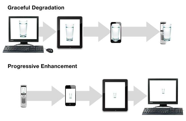 Web Application Development Guidelines