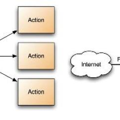 Mvc Struts Architecture Diagram How To Wire A Light And Switch Spring Book Web Flow Java Codebook Part 2 Apache Vs